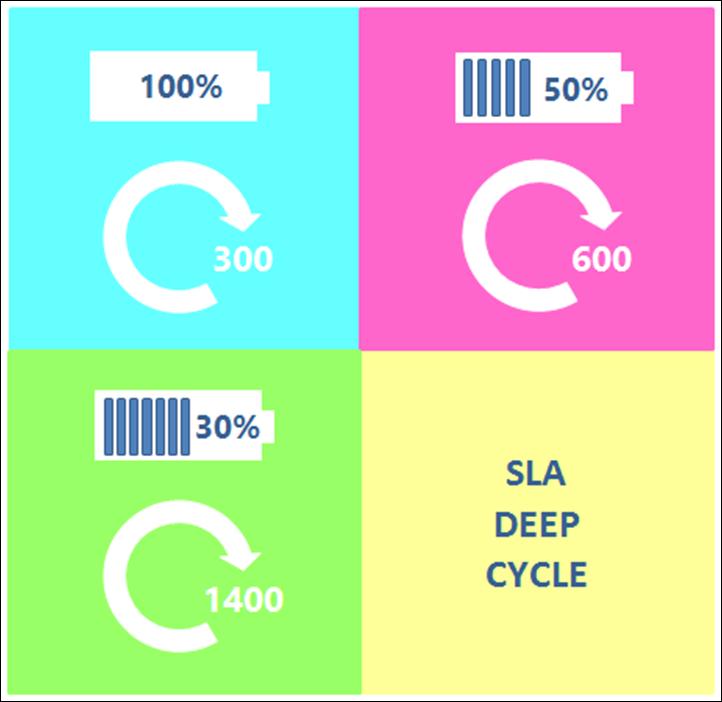 L'influence de la profondeur de la décharge de la batterie SLA sur le nombre de cycles